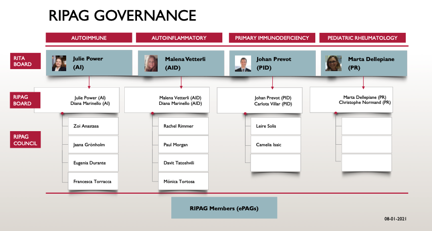 Rita Governance