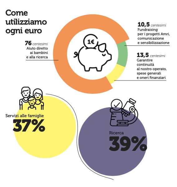 """""""infografica_bilancio_amri_2021/"""